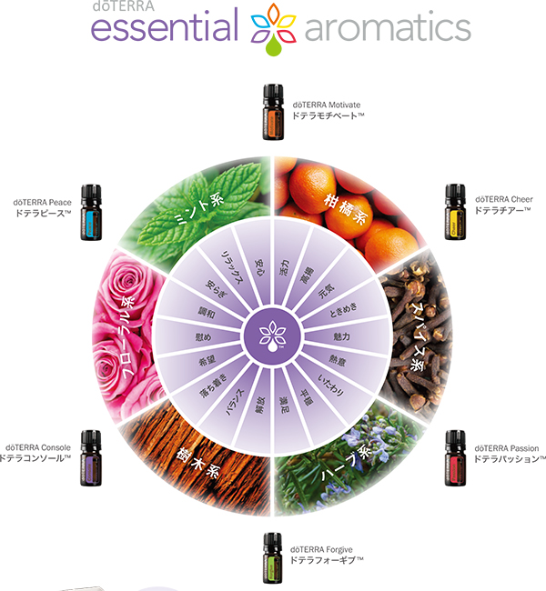 essential_aromatics01